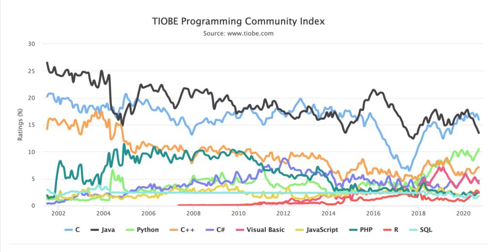 Popular programming languages in 2020.